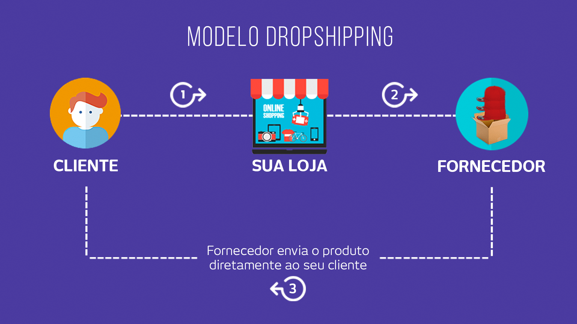 Dropshipping: Vale a pena implementar em seu e-commerce?